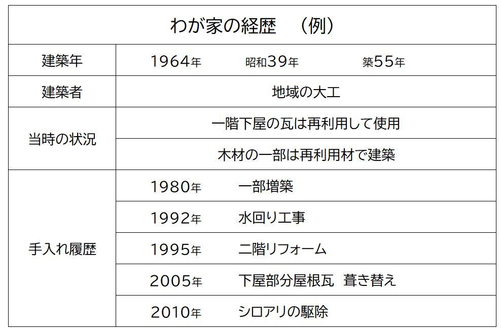 新築 OR リフォーム 前編